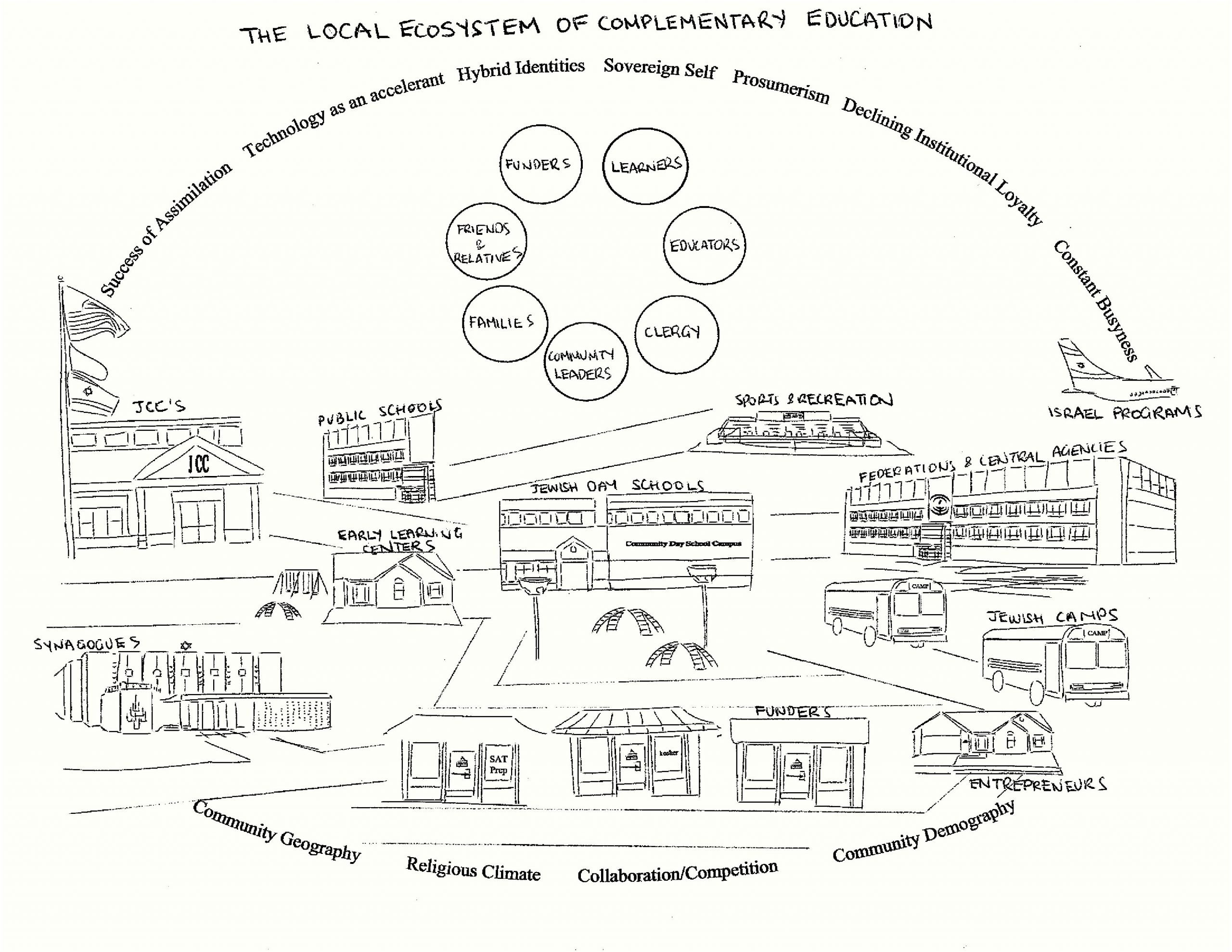 The Local Ecosystem of Complementary Education